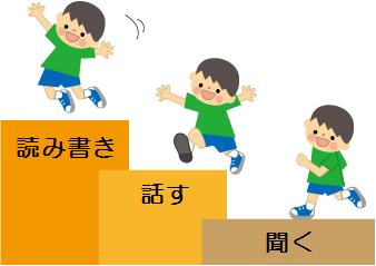 子供英会話のステップ